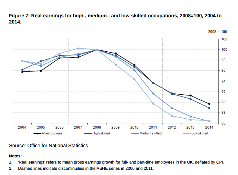 ONS chart real earnings in the UK 2004 - 2014