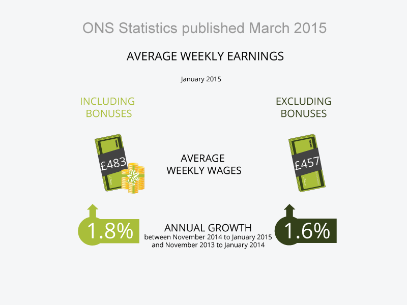 ONS workforce statistics published in March 2015