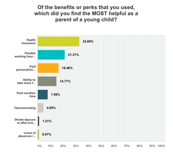 SurveyMonkey Benefits and Perks for working families survey