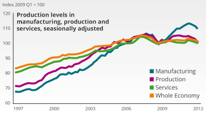 ONS UK productivity chart